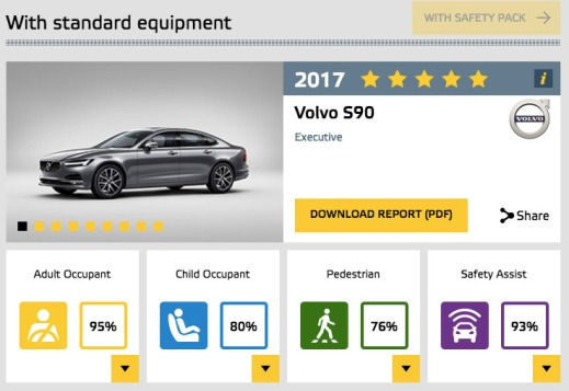 Volvo S90 on EuroNCAP website